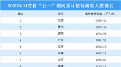 """2020年""""五一""""期间全国各省市旅游人数排行榜"""