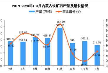 2020年1季度内蒙古铁矿石产量为685.42万吨 同比增长33.13%