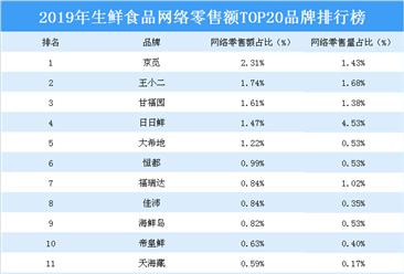 2019年生鮮食品網絡零售額TOP20品牌排行榜