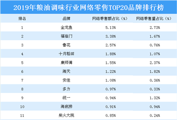 2019年粮油调味行业网络零售TOP20品牌排行榜