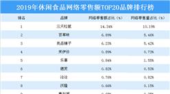 2019年休闲食品网络零售额TOP20品牌排行榜