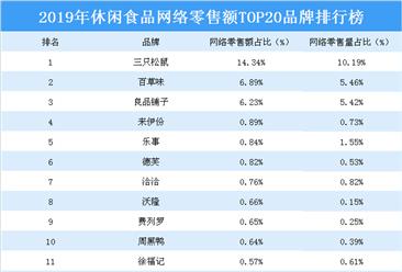 2019年休閑食品網絡零售額TOP20品牌排行榜