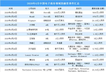 2020年4月电子商务领域投融资情况分析:战略投资事件最多(附完整名单)