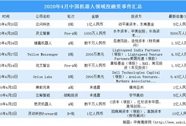 2020年4月机器人领域投融资情况分析:投融资金额环比减少35%(附完整名单)