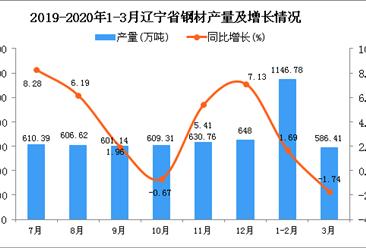 2020年3月辽宁省钢材产量及增长情况分析