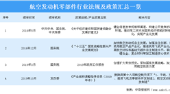 2020年中國航空發動機行業相關政策匯總一覽(表)