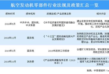2020年中国航空发动机行业相关政策汇总一览(表)