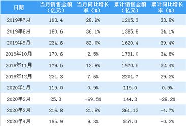 2020年4月招商蛇口销售简报:销售额同比增长9.25%(附图表)