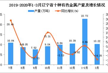 2020年1季度辽宁省十种有色金属产量为32.95万吨 同比下降4.44%