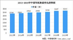 2020年軍用發動機行業市場規模預測及市場競爭格局分析(圖表)