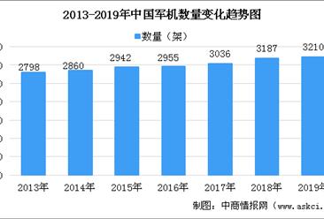2020年军用发动机行业市场规模预测及市场竞争格局分析(图表)