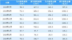 2020年4月中国金茂销售简报:销售额同比增长48.92%(附图表)