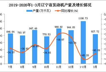 2020年3月辽宁省发动机产量及增长情况分析