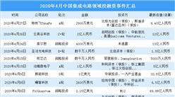 2020年4月集成电路领域投融资情况分析:A轮投融资事件最多(附完整名单)