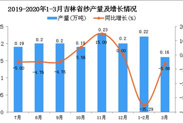 2020年1季度吉林省纱产量为0.38万吨 同比下降25.49%