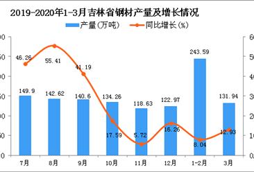 2020年1季度吉林省钢材产量为374.17万吨 同比增长9.84%