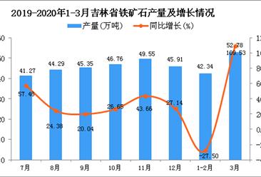 2020年1季度吉林省铁矿石产量为95.11万吨 同比增长26.41%