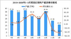 2020年1季度黑龍江飲料產量同比下降38.04%