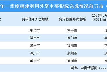 2020年一季度福建省实际利用外资前五城市排名:厦门位居榜首