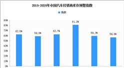 汽车市场进一步回暖 4月汽车经销商库存预警指数56.8%(图)