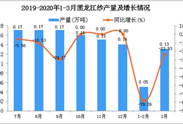 2020年3月黑龙江纱产量及增长情况分析