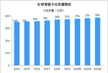下游应用空间广阔 2022年全球智能卡出货量将达384亿张(图)