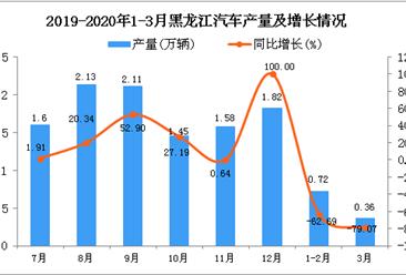 2020年3月黑龙江汽车产量及增长情况分析