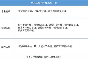 浙江2020年省级特色小镇申报:绍兴市特色小镇名单一览(附表)