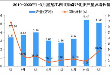 2020年3月黑龙江农用氮磷钾化肥产量及增长情况分析