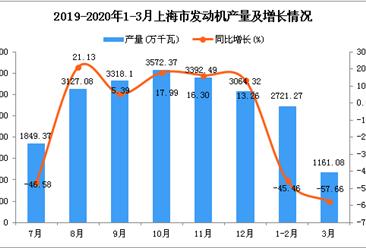 2020年1季度上海市发动机产量同比下降50.17%