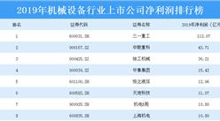 2020年机械设备行业上市公司净利润TOP100排行榜