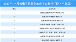 2020年1-4月安徽省投資拿地前十企業排行榜(產業篇)