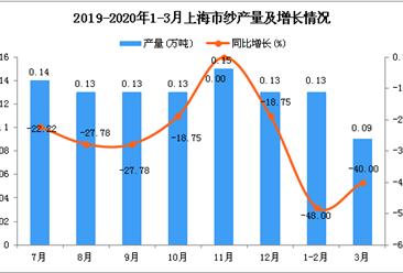 2020年3月上海市纱产量及增长情况分析