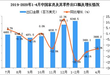 2020年1-4月中国家具及其零件出口金额增长情况分析