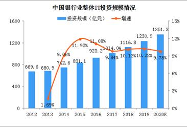 2020年中国银行业it投资情况分析:投资规模扩大 硬件投资下降(图)