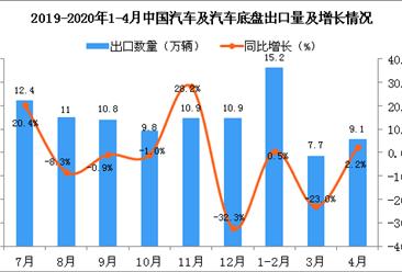 2020年4月中国汽车及汽车底盘出口量同比增长2.2%