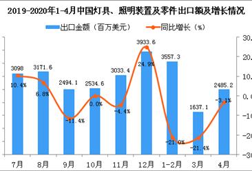 2020年4月中国灯具、照明装置及零件出口金额同比下降3.1%