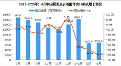 2020年4月中國服裝及衣著附件出口金額同比下降30.3%