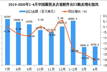 2020年4月中国服装及衣着附件出口金额同比下降30.3%