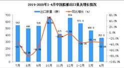 2020年4月中国船舶出口量同比下降33.9%