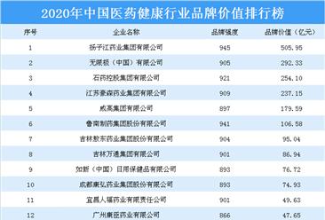2020年中国医药健康行业品牌价值排行榜