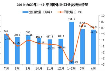 2020年1-4月中国钢材出口量及金额增长情况分析