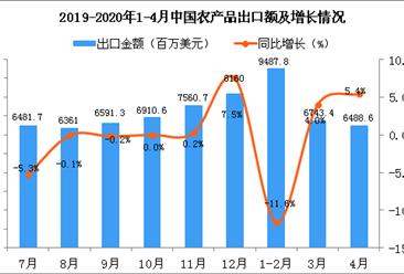 2020年4月中国农产品出口金额同比增长5.4%