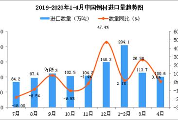 2020年4月中国钢材进口量为100.6万吨 同比增长0.6%