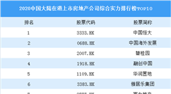 2020中國大陸在港上市房地產公司綜合實力排行榜TOP10:恒大第一(附榜單)