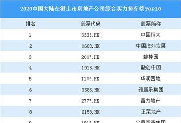 2020中国大陆在港上市房地产公司综合实力排行榜top10:恒大第一(附榜单)