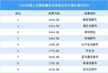 2020中国上市物业服务企业综合实力排行榜TOP10:碧桂园服务第一(图)