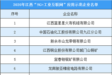 """2020年江西省首批""""5g+工业互联网""""应用示范企业名单发布:共14家企业入选"""