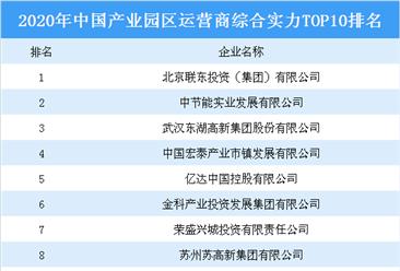 2020年中国产业园区运营商综合实力top10排行榜