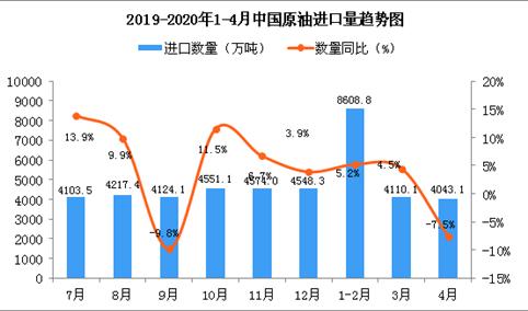 2020年4月中国原油进口量为4043.1万吨 同比下降7.5%